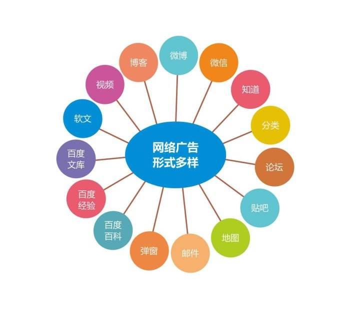 互联网推广要选择适合行业发展的推广方式